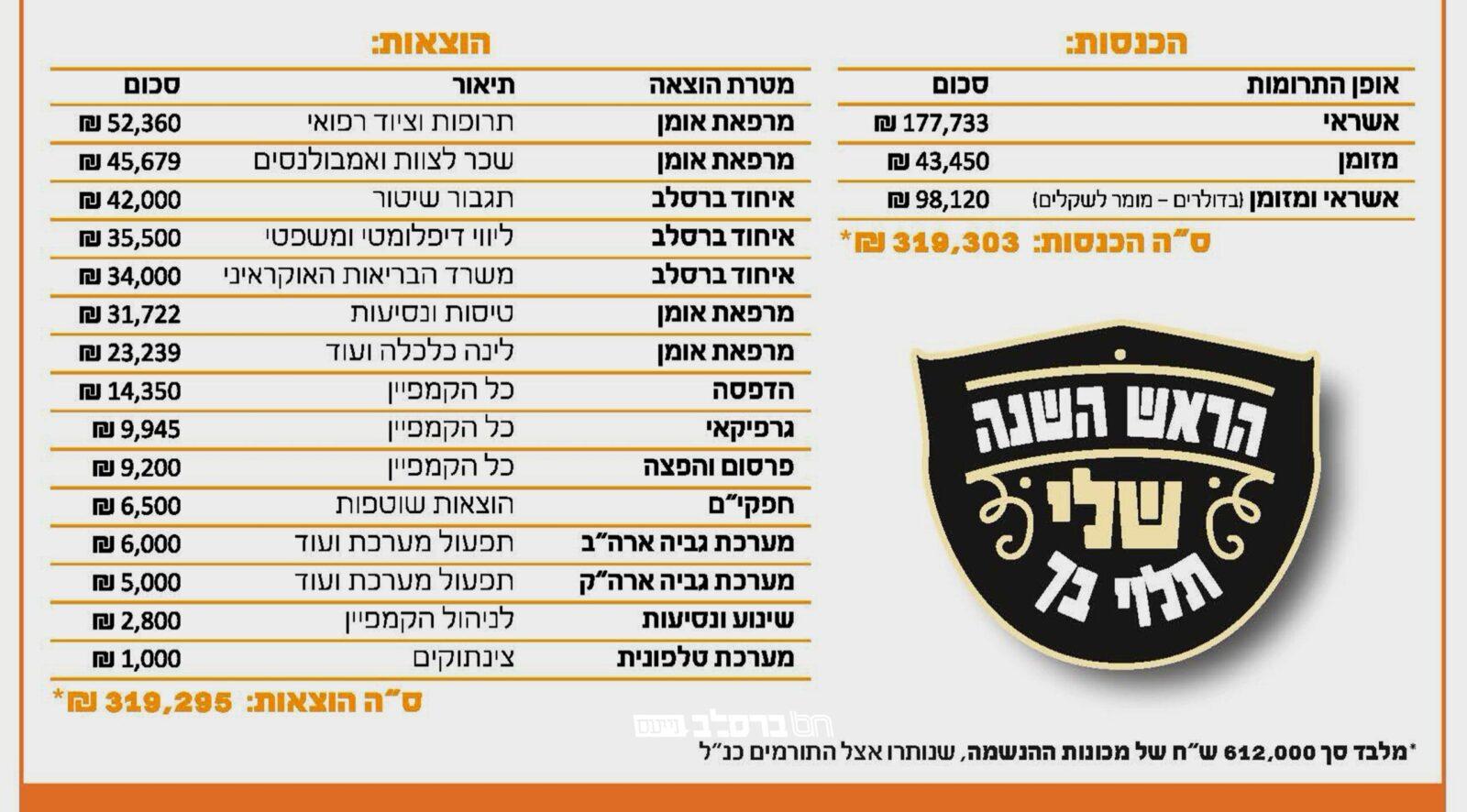 """קיבוץ ראש השנה תשפ""""א • העסקנים מציגים את דו""""ח כספי מגבית """"הראש השנה שלי תלוי בך"""""""
